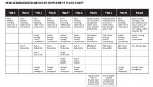 Medicare Suppliment Plan-chart2018